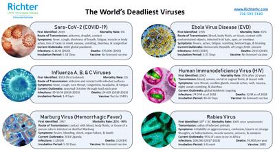 Deadliest Viruses Cover